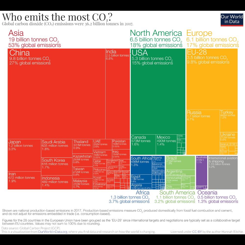 Emissioni annuali CO2 - 2017